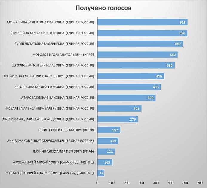 Рейтинг кандидатов в депутаты по итогам выборов 14 сентября