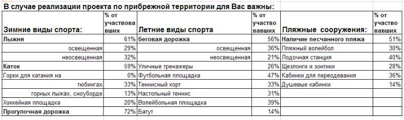Анкета по приоритетам развития прибрежной зоны